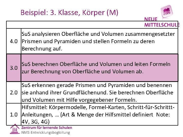Beispiel: 3. Klasse, Körper (M) Su. S analysieren Oberfläche und Volumen zusammengesetzter 4. 0
