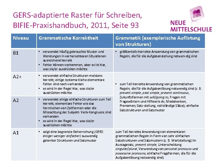 GERS adaptierte Raster für Schreiben, BIFIE Praxishandbuch, 2011, Seite 93 Niveau Grammatische Korrektheit Grammatik
