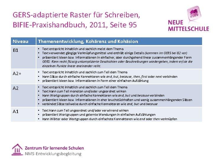 GERS adaptierte Raster für Schreiben, BIFIE Praxishandbuch, 2011, Seite 95 Niveau Themenentwicklung, Kohärenz und