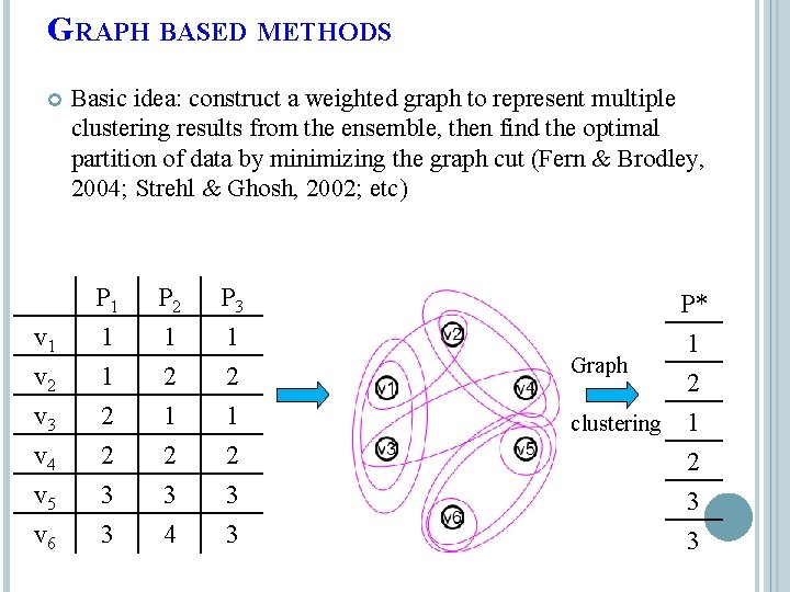 GRAPH BASED METHODS Basic idea: construct a weighted graph to represent multiple clustering results
