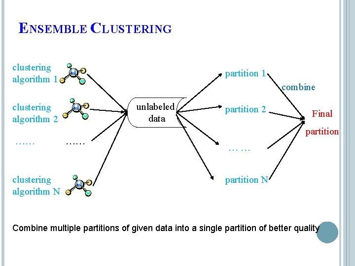 ENSEMBLE CLUSTERING clustering algorithm 1 partition 1 combine unlabeled data clustering algorithm 2 ……