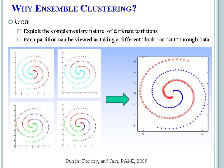 WHY ENSEMBLE CLUSTERING? Goal Exploit the complementary nature of different partitions � Each partition