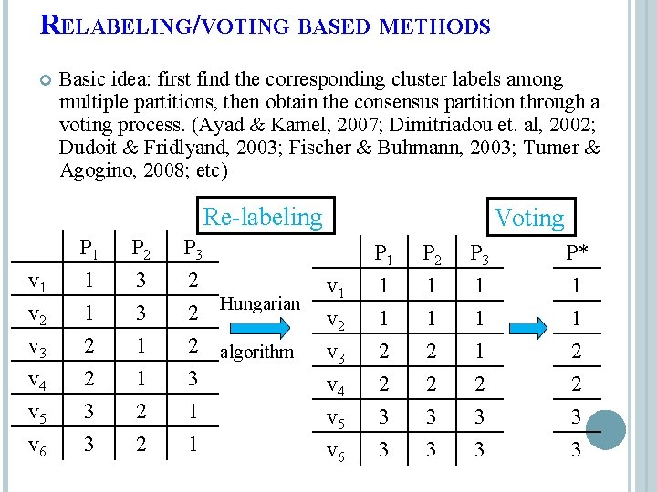 RELABELING/VOTING BASED METHODS Basic idea: first find the corresponding cluster labels among multiple partitions,