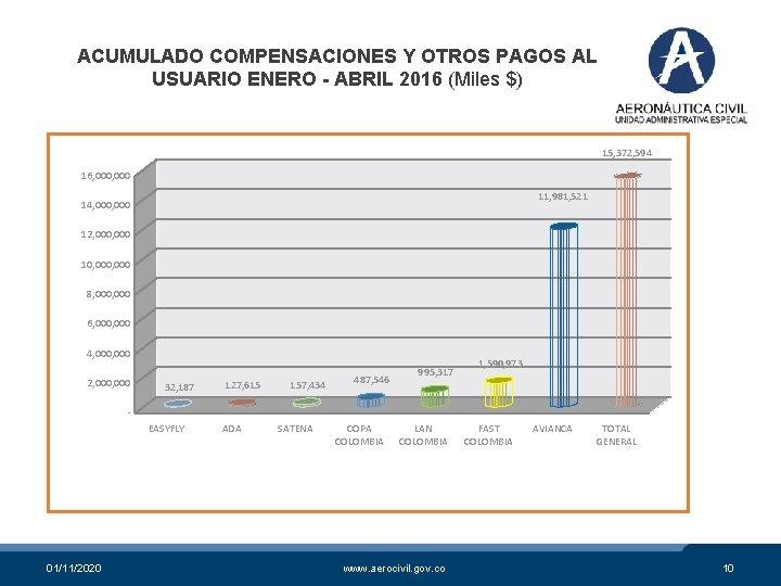 ACUMULADO COMPENSACIONES Y OTROS PAGOS AL USUARIO ENERO - ABRIL 2016 (Miles $) 15,