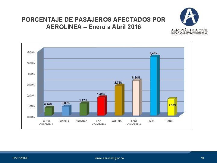PORCENTAJE DE PASAJEROS AFECTADOS POR AEROLINEA – Enero a Abril 2016 01/11/2020 www. aerocivil.