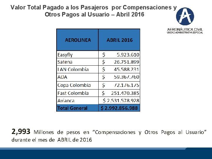 Valor Total Pagado a los Pasajeros por Compensaciones y Otros Pagos al Usuario –