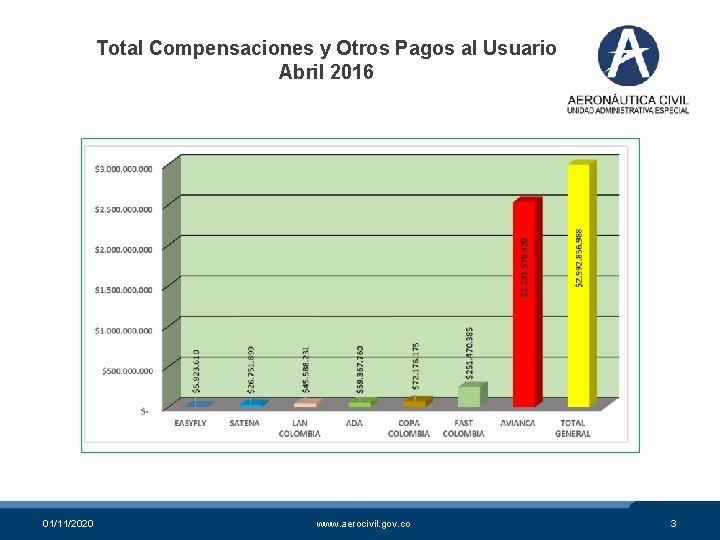 Total Compensaciones y Otros Pagos al Usuario Abril 2016 01/11/2020 www. aerocivil. gov. co