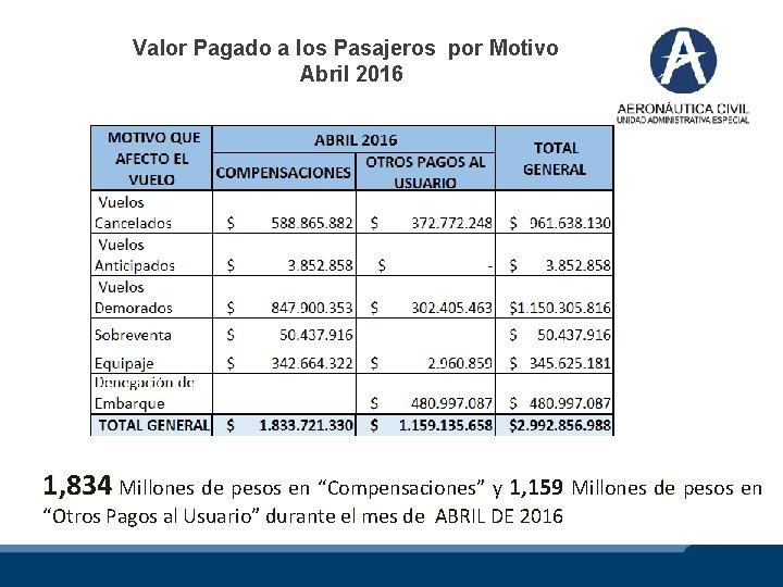Valor Pagado a los Pasajeros por Motivo Abril 2016 1, 834 Millones de pesos