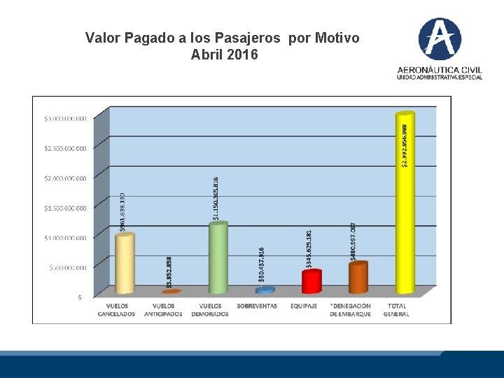 Valor Pagado a los Pasajeros por Motivo Abril 2016