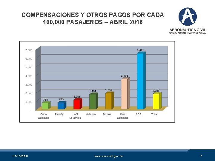 COMPENSACIONES Y OTROS PAGOS POR CADA 100, 000 PASAJEROS – ABRIL 2016 01/11/2020 www.