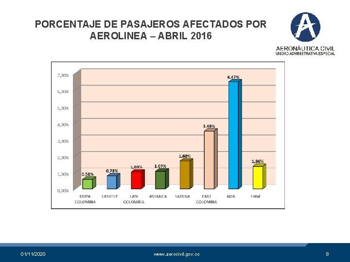 PORCENTAJE DE PASAJEROS AFECTADOS POR AEROLINEA – ABRIL 2016 01/11/2020 www. aerocivil. gov. co