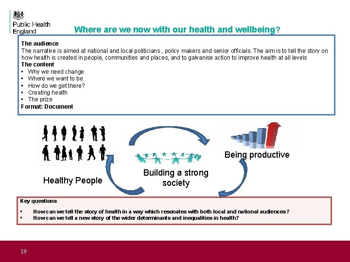 Our Resources Closing Remarks Where are we now with our health and wellbeing?