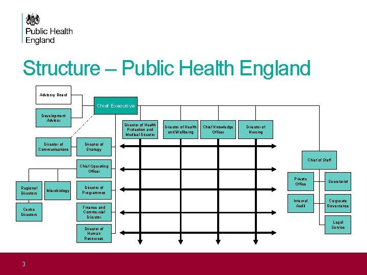 Structure – Public Health England Advisory Board Chief Executive Development Advisor Director of Communications