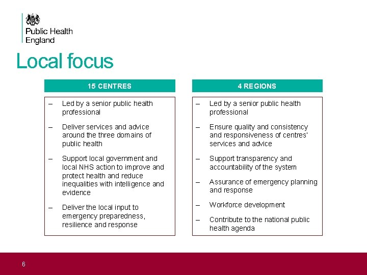 Local focus 15 CENTRES – Led by a senior public health professional – Deliver