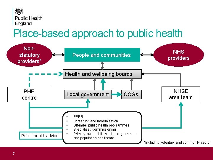 Place-based approach to public health Nonstatutory providers* People and communities NHS providers Health and