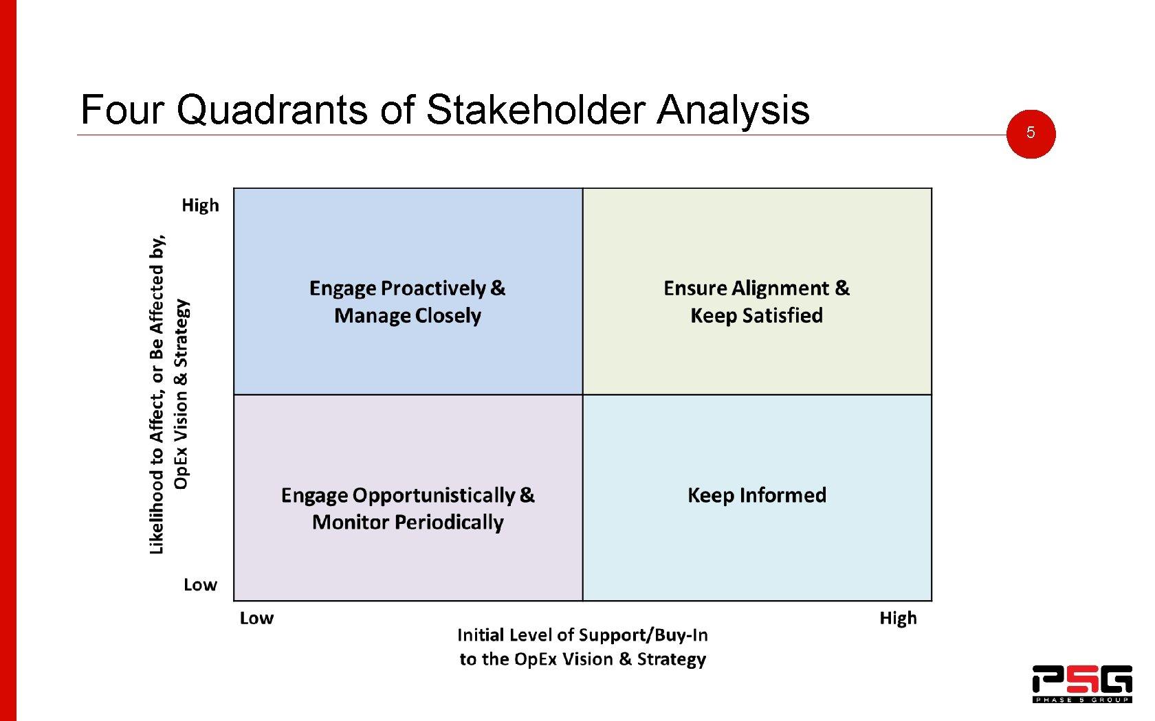 Four Quadrants of Stakeholder Analysis 5