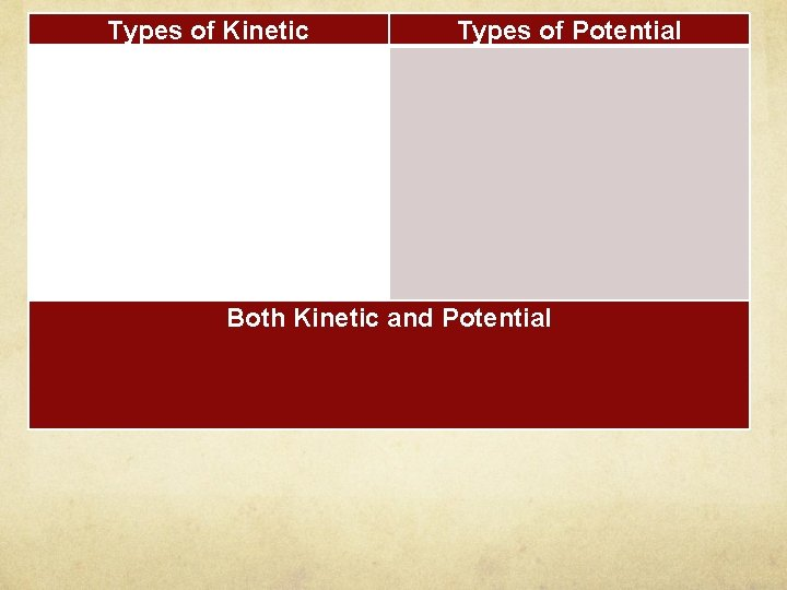 Types of Kinetic Types of Potential Both Kinetic and Potential