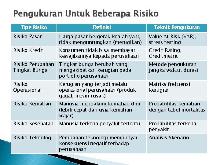 Pengukuran Untuk Beberapa Risiko Tipe Risiko Definisi Teknik Pengukuran Risiko Pasar Harga pasar bergerak
