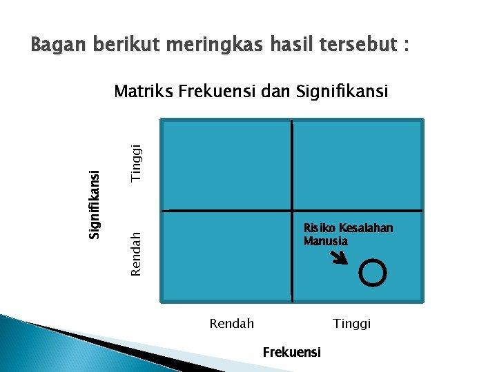 Bagan berikut meringkas hasil tersebut : Tinggi Risiko Kesalahan Manusia Rendah Signifikansi Matriks Frekuensi