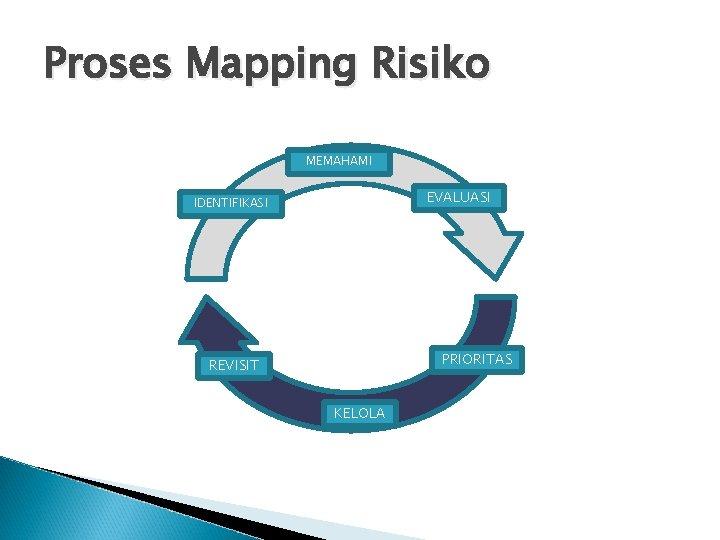 Proses Mapping Risiko MEMAHAMI EVALUASI IDENTIFIKASI PRIORITAS REVISIT KELOLA