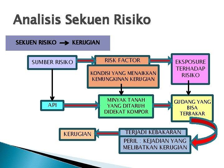 Analisis Sekuen Risiko SEKUEN RISIKO KERUGIAN RISK FACTOR SUMBER RISIKO KONDISI YANG MENAIKKAN KEMUNGKINAN