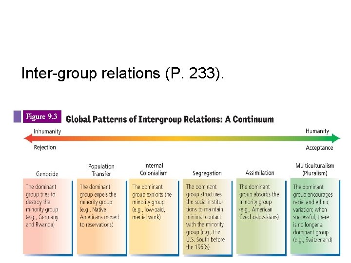 Inter-group relations (P. 233).