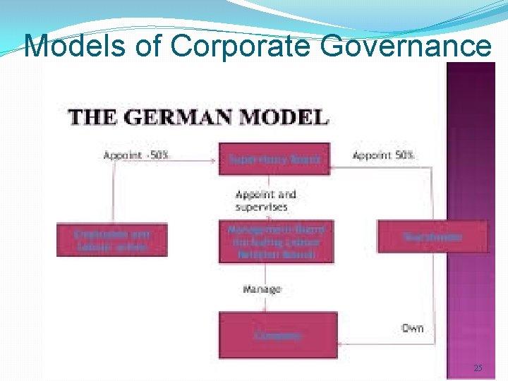 Models of Corporate Governance 25
