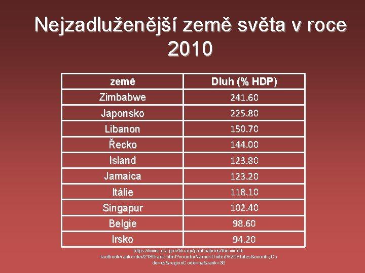 Nejzadluženější země světa v roce 2010 země Zimbabwe Dluh (% HDP) 241. 60 Japonsko