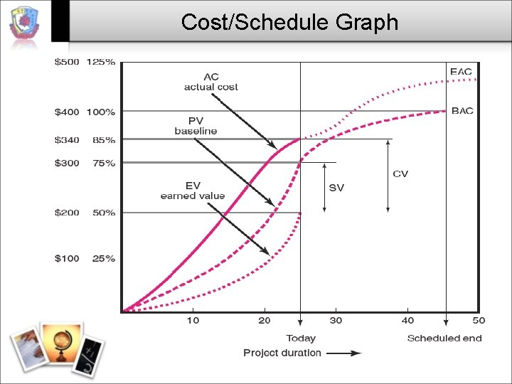 Cost/Schedule Graph