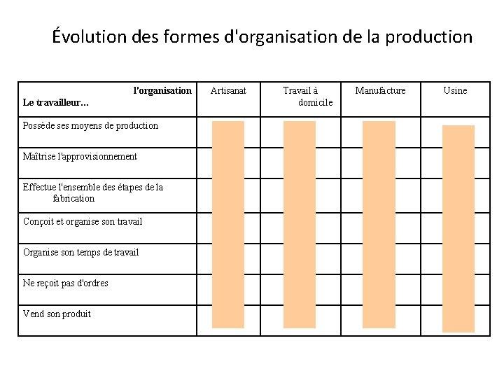 Évolution des formes d'organisation de la production l'organisation Artisanat Le travailleur… Travail à domicile