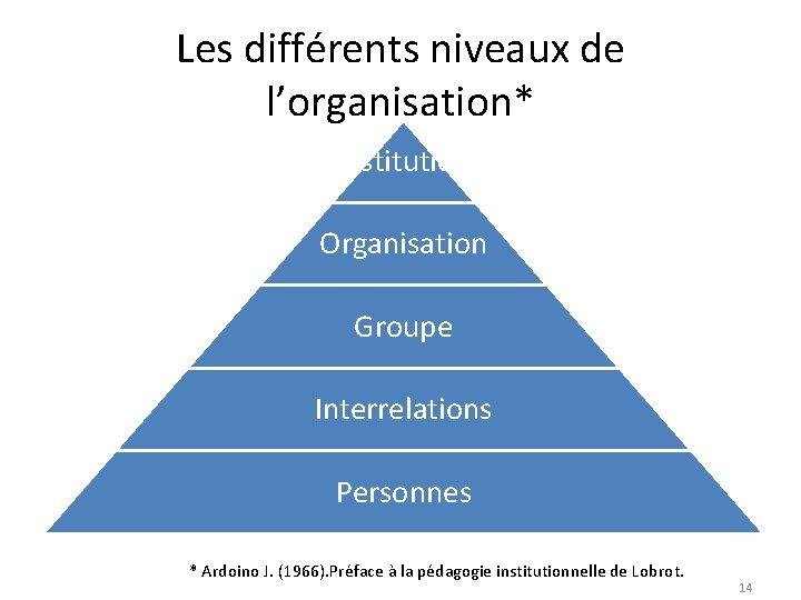 Les différents niveaux de l'organisation* Institution Organisation Groupe Interrelations Personnes * Ardoino J. (1966).