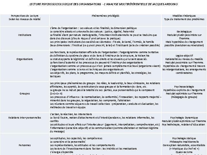 LECTURE PSYCHOSOCIOLOGIQUE DES ORGANISATIONS - L'ANALYSE MULTIRÉFÉRENTIELLE DE JACQUES ARDOINO Perspectives de Lecture Selon