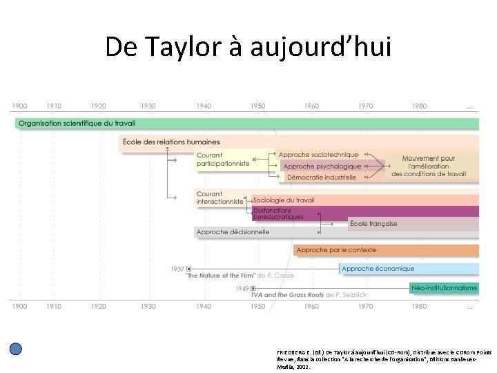 De Taylor à aujourd'hui FRIEDBERG E. (Ed. ) De Taylor à aujourd'hui (CD-Rom), Distribué