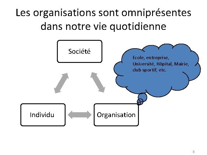 Les organisations sont omniprésentes dans notre vie quotidienne Société Individu Ecole, entreprise, Université, Hôpital,