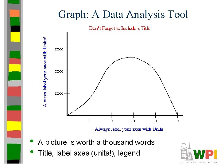 Graph: A Data Analysis Tool • • A picture is worth a thousand words