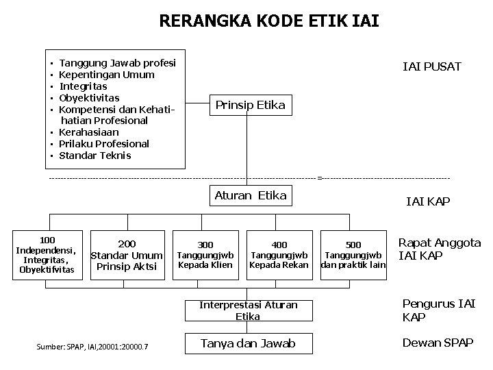RERANGKA KODE ETIK IAI Tanggung Jawab profesi Kepentingan Umum Integritas Obyektivitas Kompetensi dan Kehatian