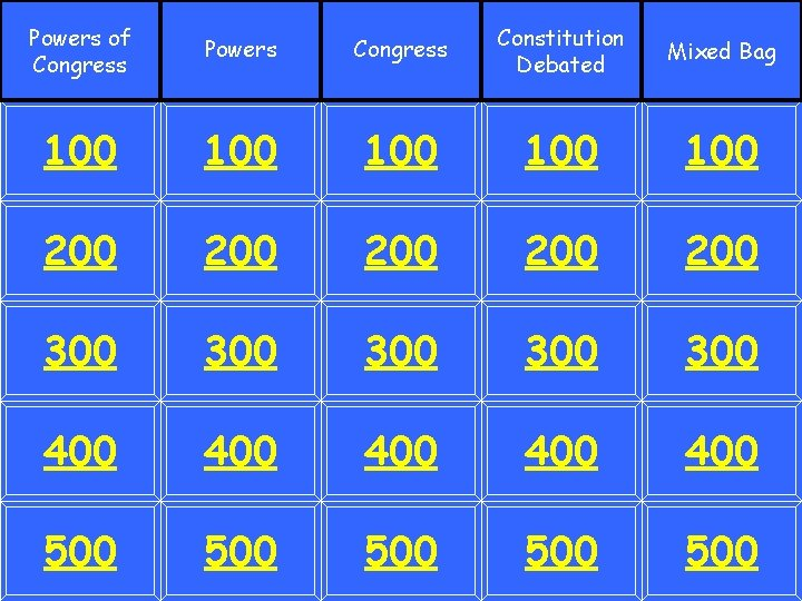 Powers of Congress Powers Congress Constitution Debated Mixed Bag 100 100 100 200 200