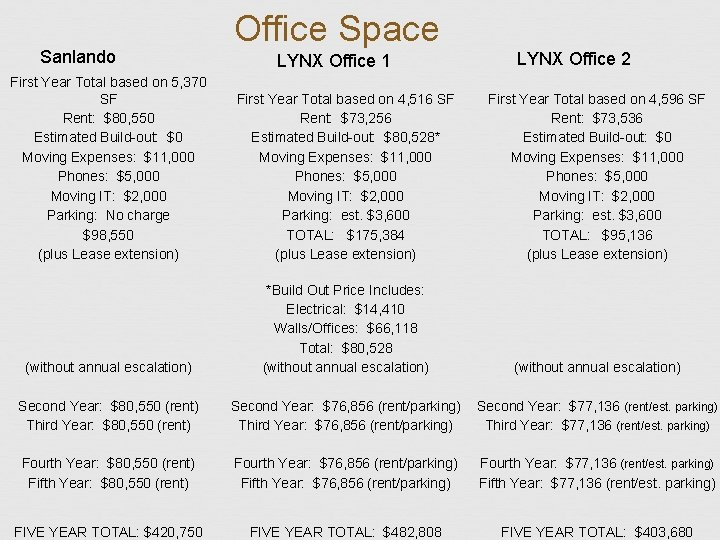 Office Space Sanlando LYNX Office 2 LYNX Office 1 First Year Total based on