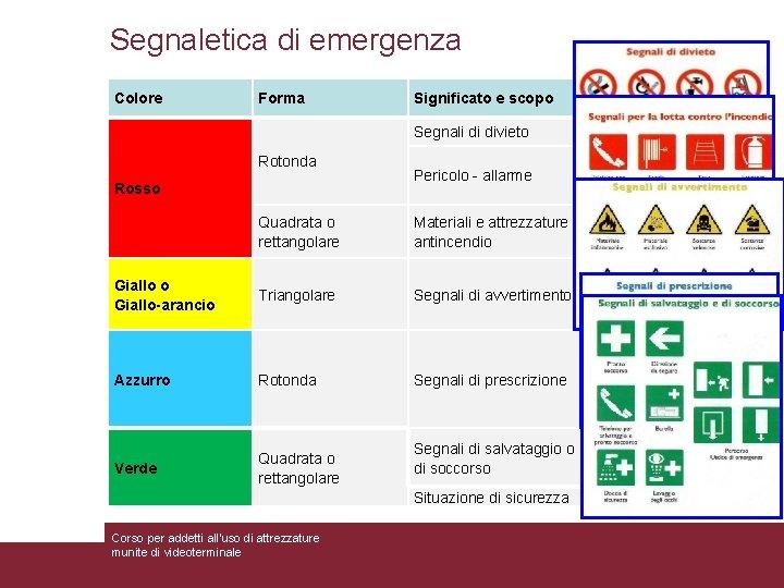 Segnaletica di emergenza Colore Significato e scopo Indicazioni e precisazioni Segnali di divieto Atteggiamenti