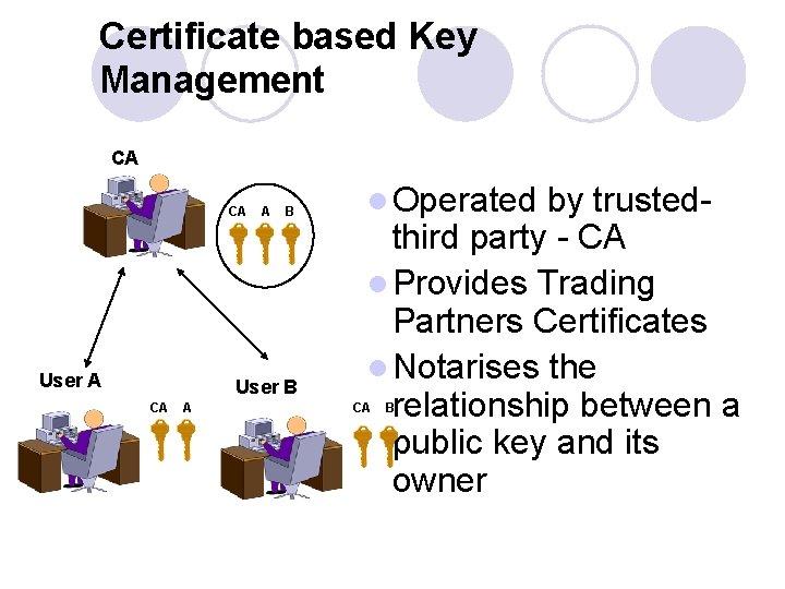 Certificate based Key Management CA CA User A A B User B CA A