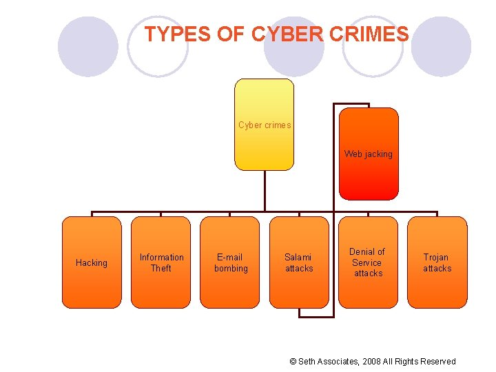 TYPES OF CYBER CRIMES Cyber crimes Web jacking Hacking Information Theft E-mail bombing Salami