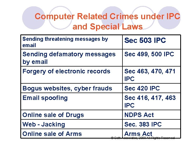 Computer Related Crimes under IPC and Special Laws Sending threatening messages by email Sec