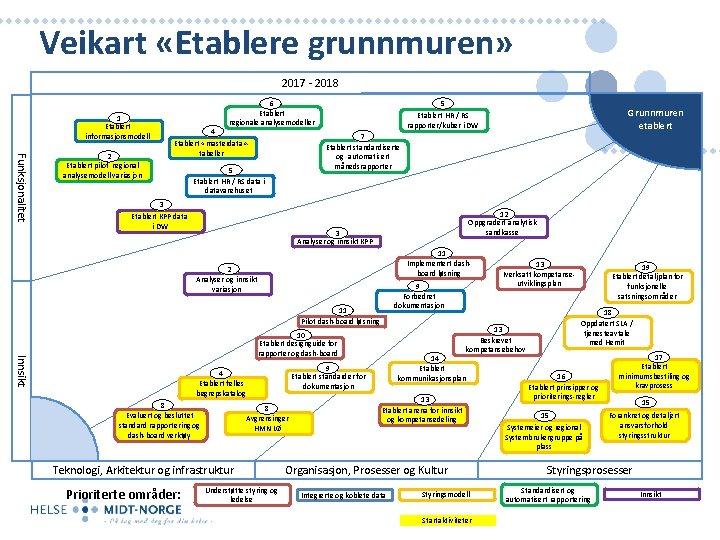 Veikart «Etablere grunnmuren» 2017 - 2018 1 Etablert informasjonsmodell Funksjonalitet 2 Etablert pilot regional
