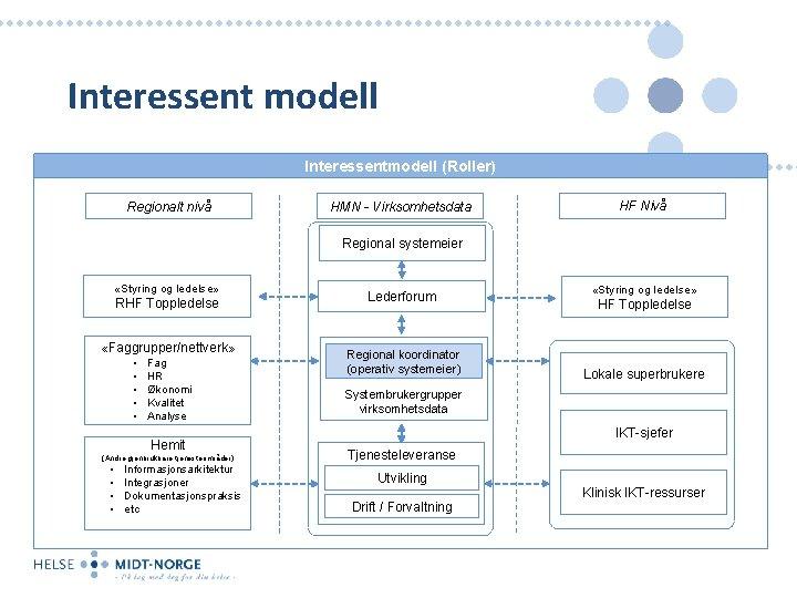 Interessent modell Interessentmodell (Roller) Regionalt nivå HMN - Virksomhetsdata HF Nivå Regional systemeier «Styring