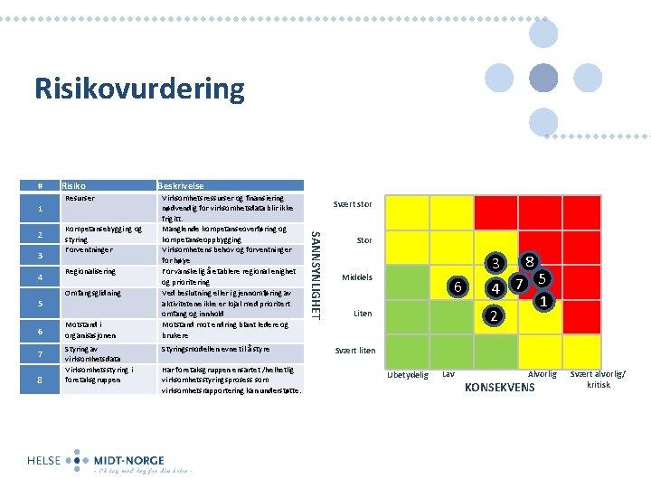 Risikovurdering # 1 3 4 5 6 7 8 Resurser Kompetansebygging og styring Forventninger