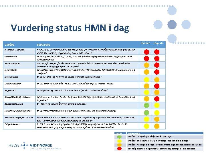 Vurdering status HMN i dag Kort sikt Område Beskrivelse Intensjon / Strategi Datakvalitet Hvor