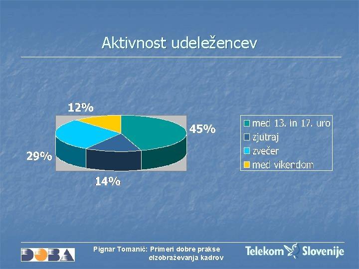 Aktivnost udeležencev Pignar Tomanič: Primeri dobre prakse e. Izobraževanja kadrov
