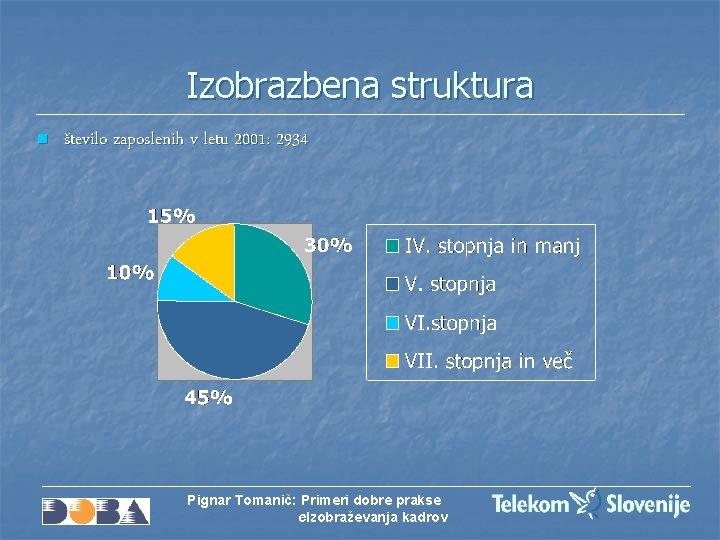 Izobrazbena struktura n število zaposlenih v letu 2001: 2934 Pignar Tomanič: Primeri dobre prakse