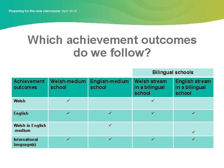 Which achievement outcomes do we follow? Bilingual schools Achievement outcomes Welsh-medium English-medium school Welsh