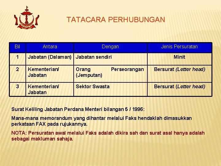 TATACARA PERHUBUNGAN Bil Antara Dengan 1 Jabatan (Dalaman) Jabatan sendiri 2 Kementerian/ Jabatan Orang